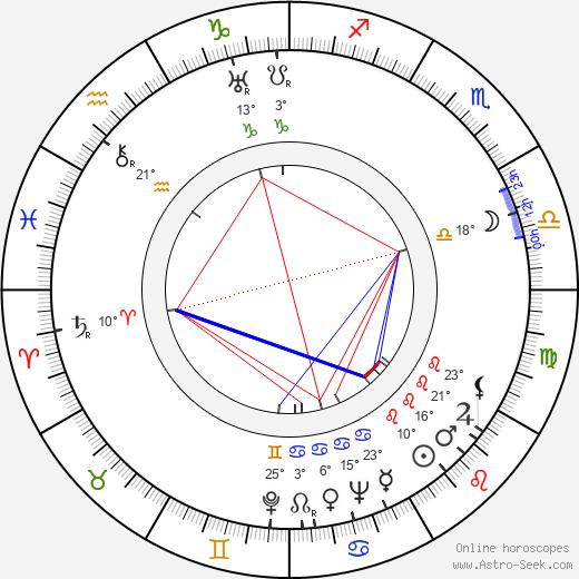 Luís Santos birth chart, biography, wikipedia 2019, 2020