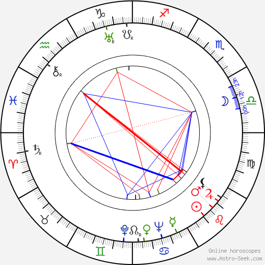 Luís Santos birth chart, Luís Santos astro natal horoscope, astrology