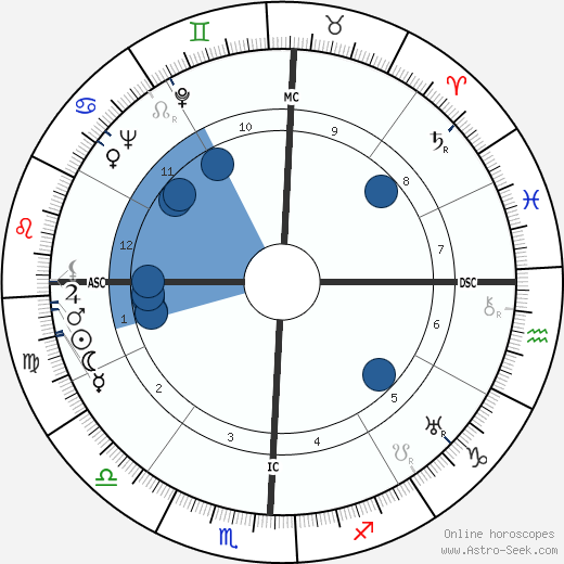 Lyndon B. Johnson horoscope, astrology, sign, zodiac, date of birth, instagram