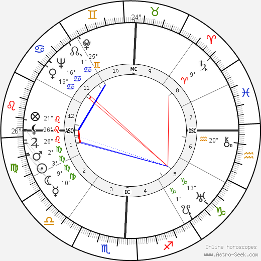 Lyndon B. Johnson birth chart, biography, wikipedia 2019, 2020