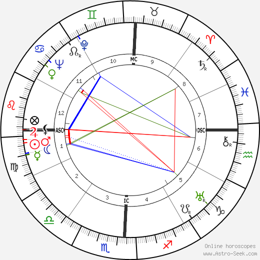 Lyndon B. Johnson astro natal birth chart, Lyndon B. Johnson horoscope, astrology