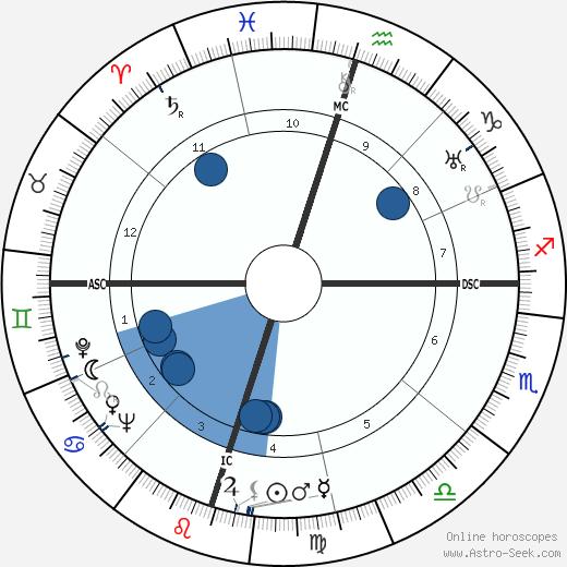 M. M. Kaye wikipedia, horoscope, astrology, instagram