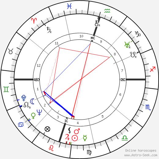 Мэри Маргарет Кей M. M. Kaye день рождения гороскоп, M. M. Kaye Натальная карта онлайн
