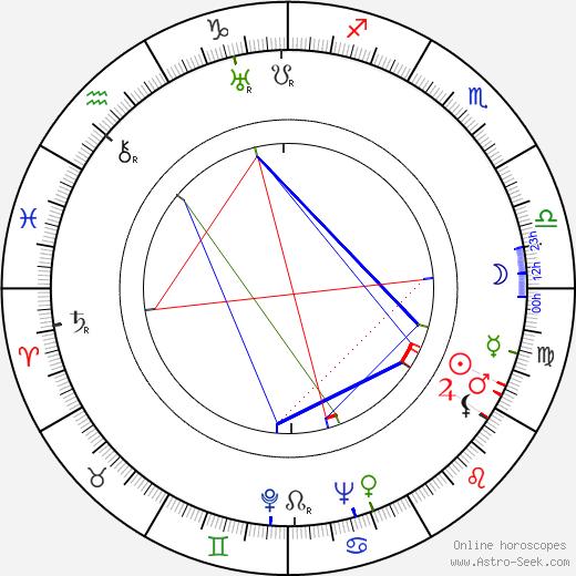 Mária Markovičová birth chart, Mária Markovičová astro natal horoscope, astrology