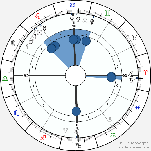 Otto Kerner horoscope, astrology, sign, zodiac, date of birth, instagram