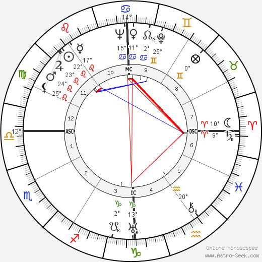 Otto Kerner birth chart, biography, wikipedia 2020, 2021