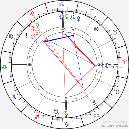 Otto Kerner birth chart, Otto Kerner astro natal horoscope, astrology