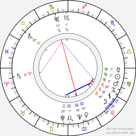 Philip Coolidge birth chart, biography, wikipedia 2018, 2019