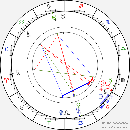 Philip Coolidge astro natal birth chart, Philip Coolidge horoscope, astrology