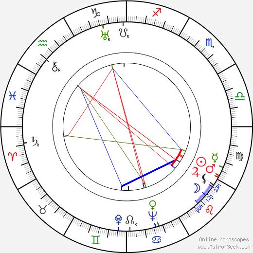 Ray Heindorf tema natale, oroscopo, Ray Heindorf oroscopi gratuiti, astrologia