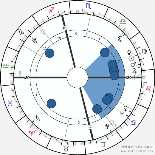 Robert Merle wikipedia, horoscope, astrology, instagram