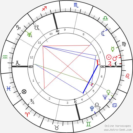 Robert Merle tema natale, oroscopo, Robert Merle oroscopi gratuiti, astrologia