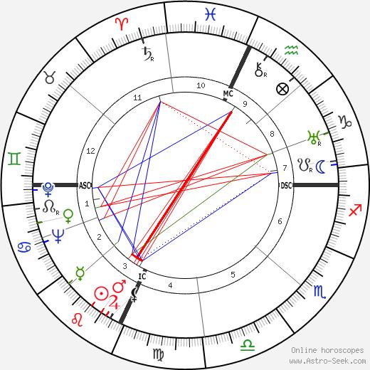 Tommaso Landolfi tema natale, oroscopo, Tommaso Landolfi oroscopi gratuiti, astrologia