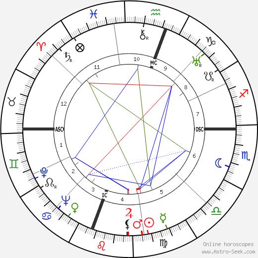 Уильям Сароян William Saroyan день рождения гороскоп, William Saroyan Натальная карта онлайн