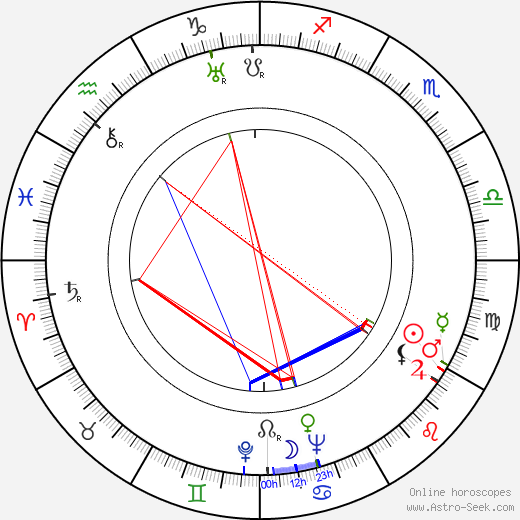 Zbyněk Vaňous birth chart, Zbyněk Vaňous astro natal horoscope, astrology