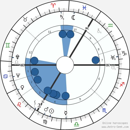 Annie Ducaux wikipedia, horoscope, astrology, instagram