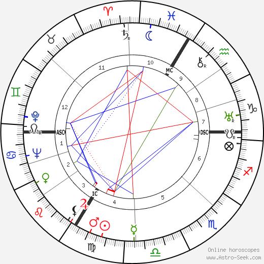 Annie Ducaux день рождения гороскоп, Annie Ducaux Натальная карта онлайн