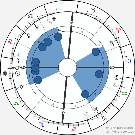 Bernard Lorjou wikipedia, horoscope, astrology, instagram