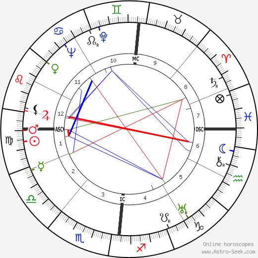 Bernard Lorjou tema natale, oroscopo, Bernard Lorjou oroscopi gratuiti, astrologia