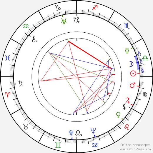 Beta Poničanová astro natal birth chart, Beta Poničanová horoscope, astrology