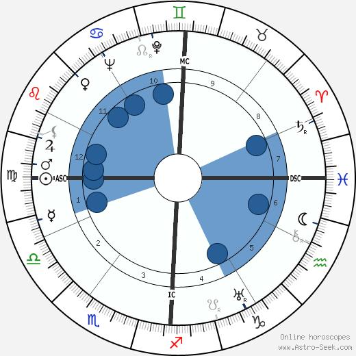 Cesare Pavese wikipedia, horoscope, astrology, instagram