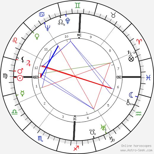 Cesare Pavese tema natale, oroscopo, Cesare Pavese oroscopi gratuiti, astrologia