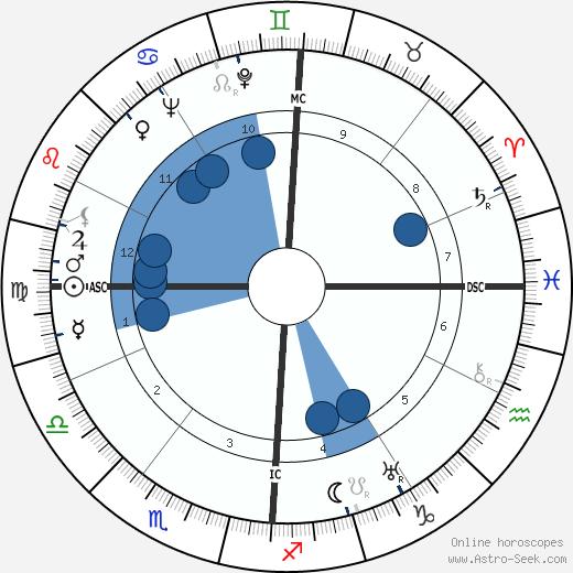 Edoardo Amaldi wikipedia, horoscope, astrology, instagram