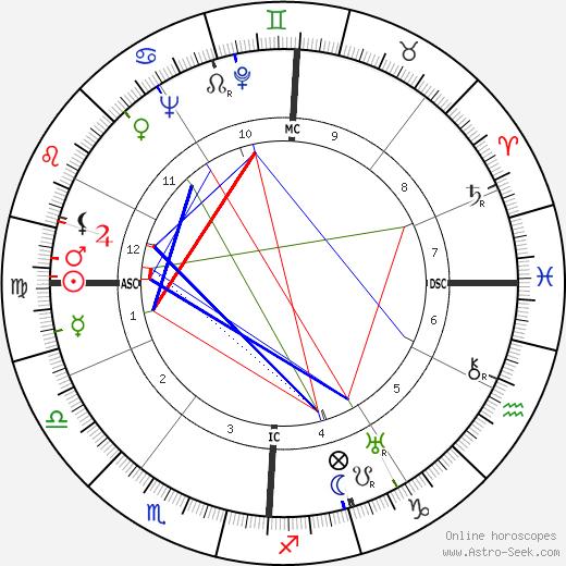 Edoardo Amaldi tema natale, oroscopo, Edoardo Amaldi oroscopi gratuiti, astrologia