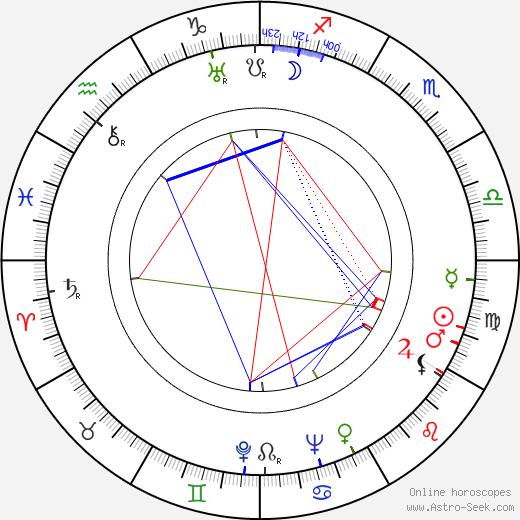 Edward Dmytryk birth chart, Edward Dmytryk astro natal horoscope, astrology