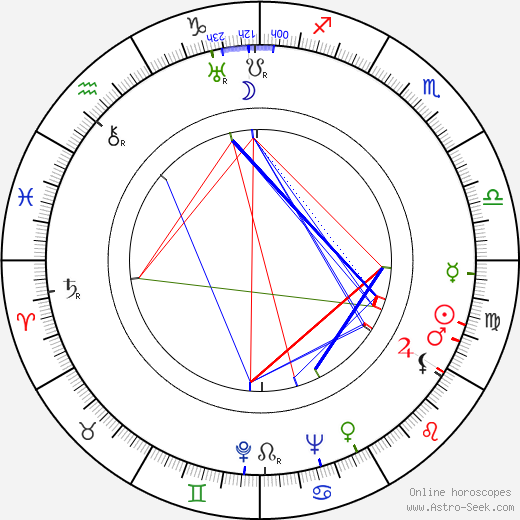 Gloria Holden astro natal birth chart, Gloria Holden horoscope, astrology