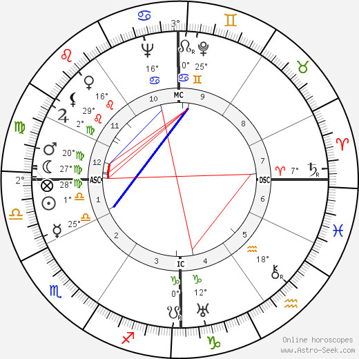 Jacqueline Audry birth chart, biography, wikipedia 2019, 2020