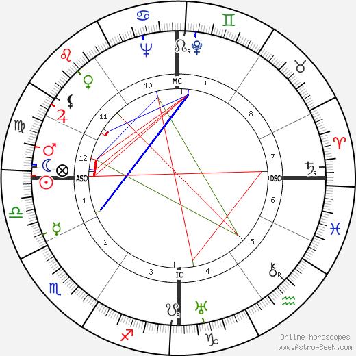 Jacqueline Audry tema natale, oroscopo, Jacqueline Audry oroscopi gratuiti, astrologia
