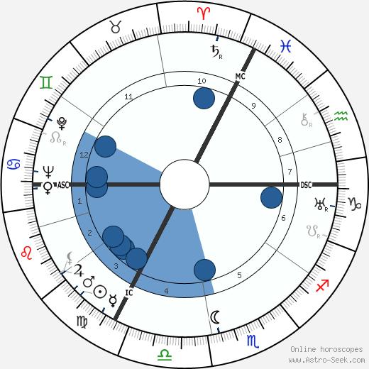 Jean Crépin wikipedia, horoscope, astrology, instagram