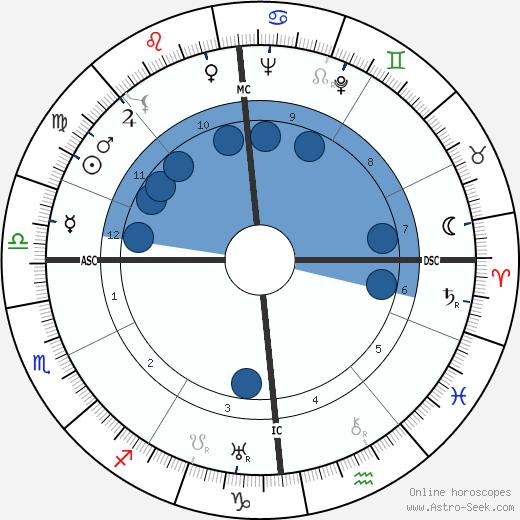 Madeleine Ozeray wikipedia, horoscope, astrology, instagram