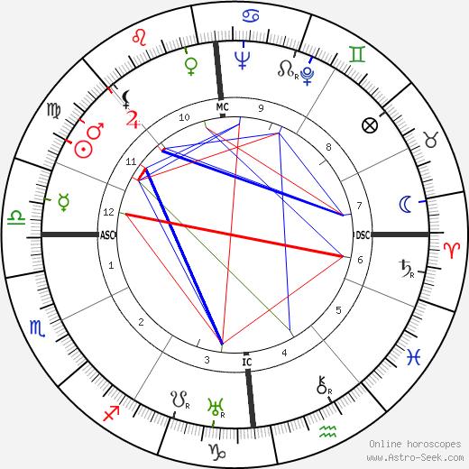 Madeleine Ozeray tema natale, oroscopo, Madeleine Ozeray oroscopi gratuiti, astrologia