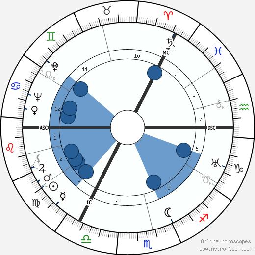 Matthew Black wikipedia, horoscope, astrology, instagram