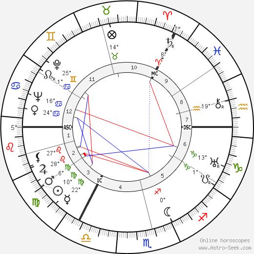 Matthew Black birth chart, biography, wikipedia 2018, 2019