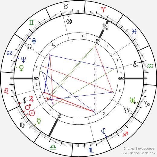 Matthew Black astro natal birth chart, Matthew Black horoscope, astrology