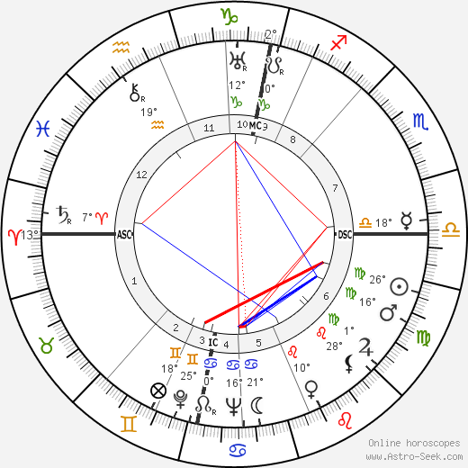Mika Waltari birth chart, biography, wikipedia 2019, 2020