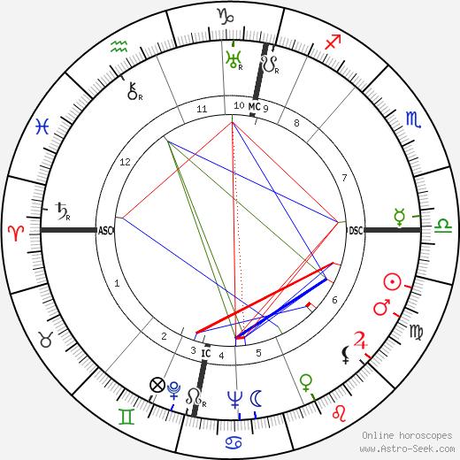 Mika Waltari astro natal birth chart, Mika Waltari horoscope, astrology