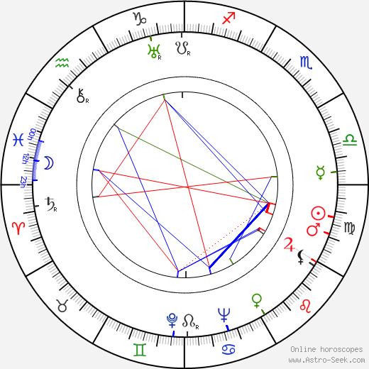 Raymond Scott birth chart, Raymond Scott astro natal horoscope, astrology