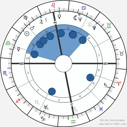 Robert Lecourt wikipedia, horoscope, astrology, instagram