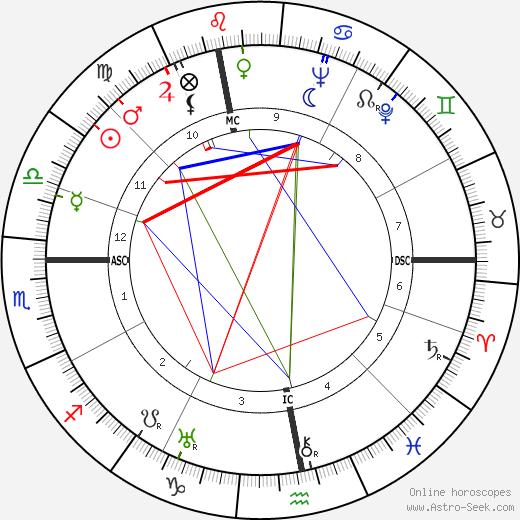 Robert Lecourt birth chart, Robert Lecourt astro natal horoscope, astrology