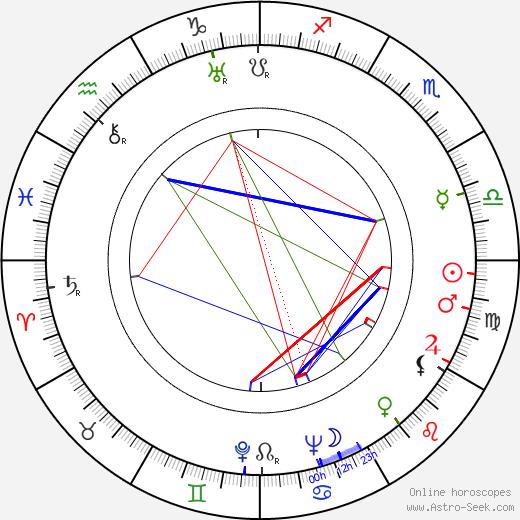 S. H. Barnett birth chart, S. H. Barnett astro natal horoscope, astrology