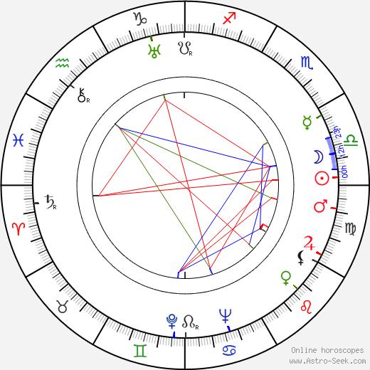 Santeri Karilo день рождения гороскоп, Santeri Karilo Натальная карта онлайн