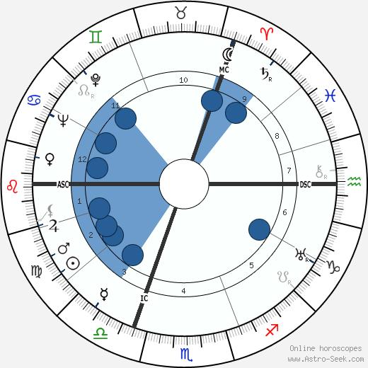 Sicco Leendert Mansholt wikipedia, horoscope, astrology, instagram