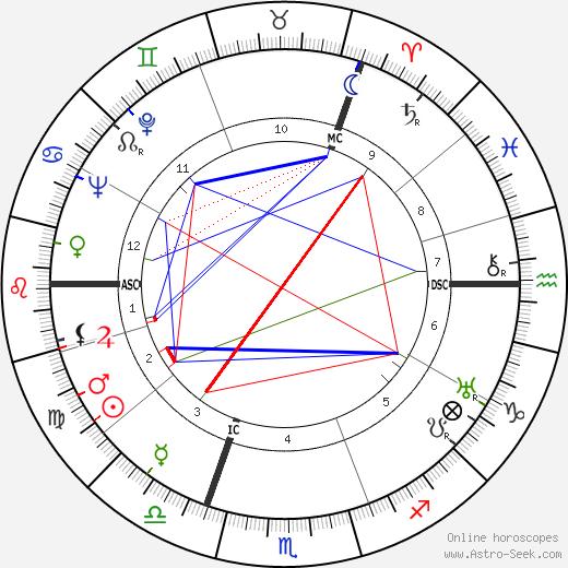 Sicco Leendert Mansholt день рождения гороскоп, Sicco Leendert Mansholt Натальная карта онлайн