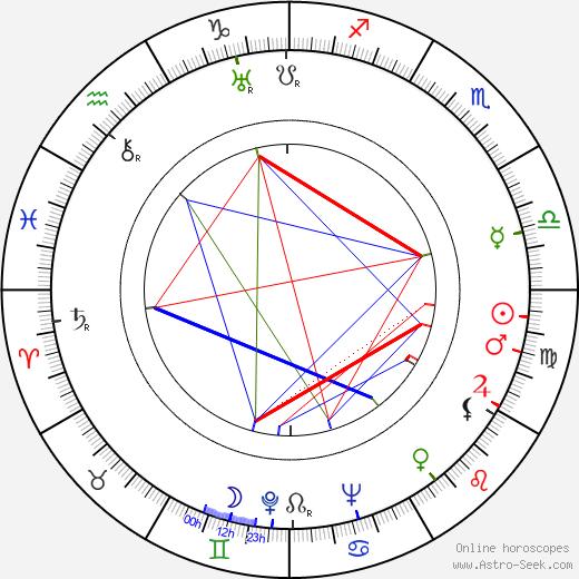 Steve Pendleton birth chart, Steve Pendleton astro natal horoscope, astrology
