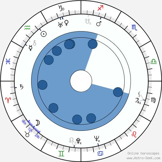 Alan Marshal wikipedia, horoscope, astrology, instagram