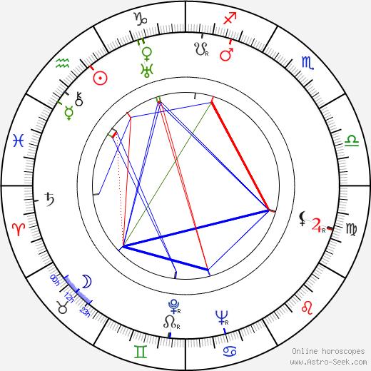 Alan Marshal tema natale, oroscopo, Alan Marshal oroscopi gratuiti, astrologia